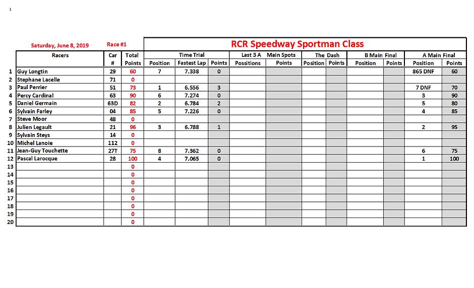 2019-06-08 Race 1 Sportman Position Stat