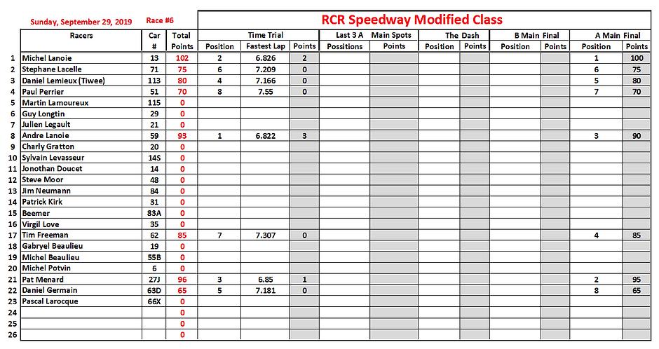 02. 2019-09-29 Race 6 Modified Position