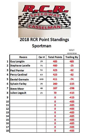 2018-10-20 3. Sportman Point Series RACE
