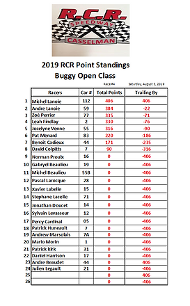 02. 2019-08-03 Race 4 Buggy Points.PNG
