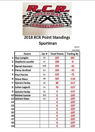 2018-08-04 4- Sportman Point Series RACE