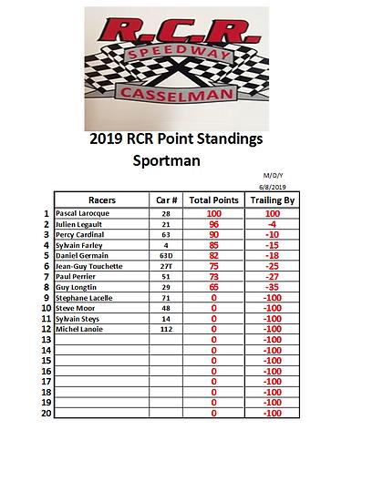 2019-06-08 Race 1 Sportman Points.PNG