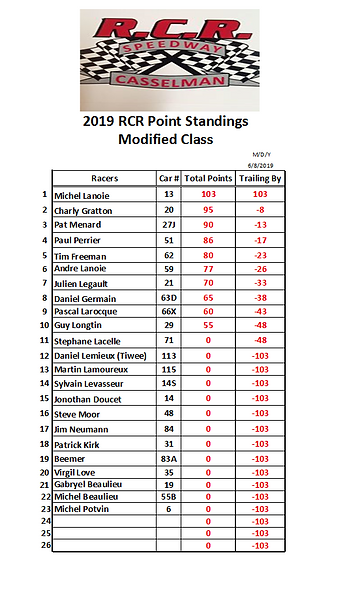 2019-06-08 Race 1 Modified Points.PNG