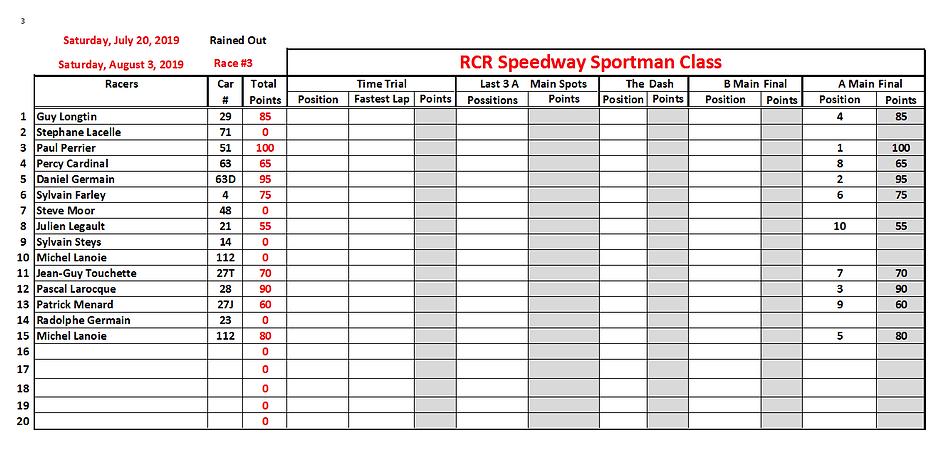 03. 2019-07-20 Race 3 Sportman Position