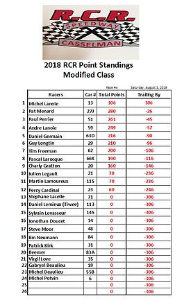 01. 2019-08-03 Race 4 Modified Points.PN