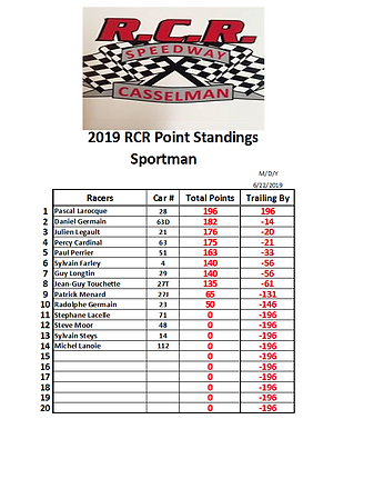 05. 2019-06-22 Race 2 Sportman Points.PN