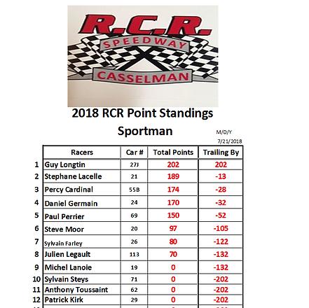 2018-07-21 3- Sportman Point Series RACE