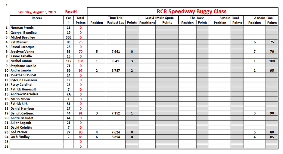 02. 2019-08-03 Race 4 Buggy Position Sta