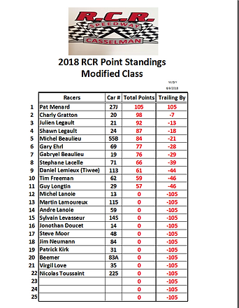 2018-06-09 6- Modified Point Series RACE