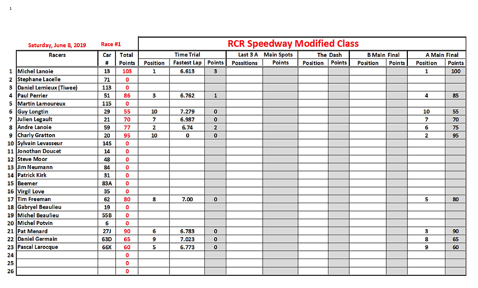2019-06-08 Race 1 Modified Position Stat