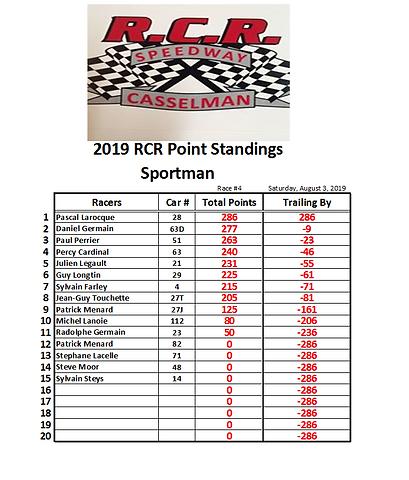 03. 2019-07-20 Race 3 Sportman Points.PN