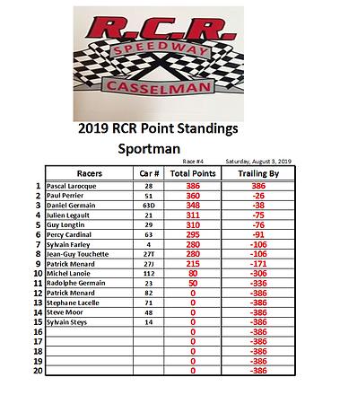 03. 2019-08-03 Race 4 Sportman Points.PN