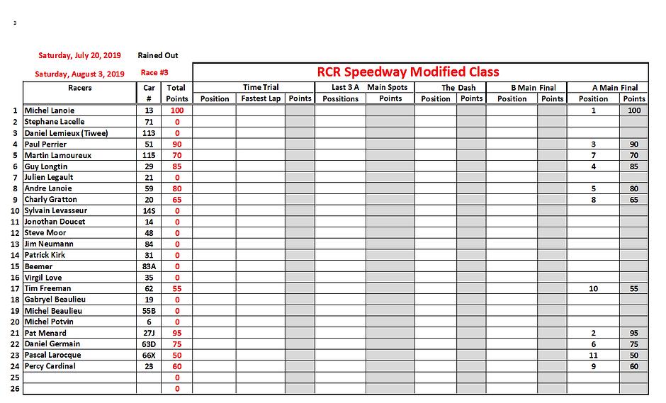 01. 2019-07-20 Race 3 Modified Position