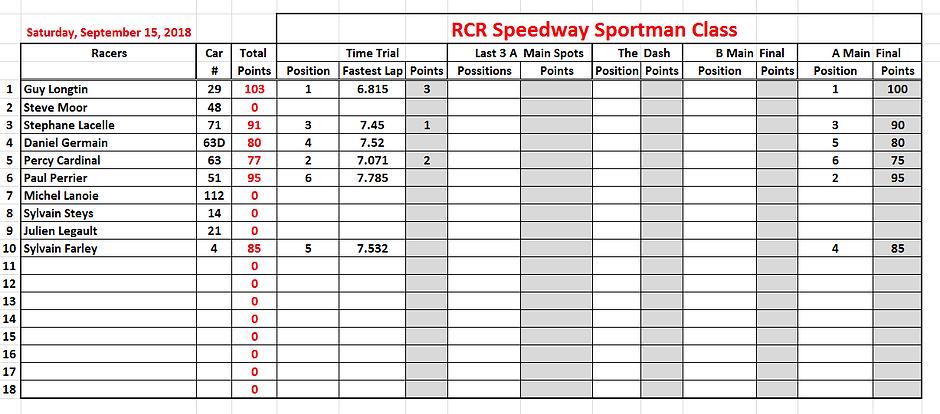 2018-09-15 4. Sportman Stats.PNG