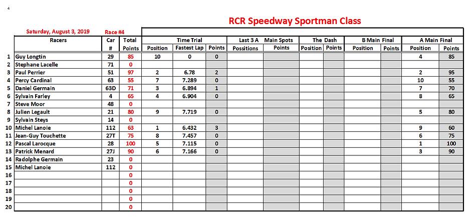 03. 2019-08-03 Race 4 Sportman Position