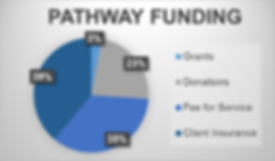 PATHWAY funding chart - website.png