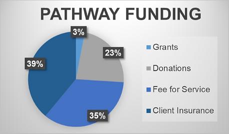 PATHWAY funding chart - website.png