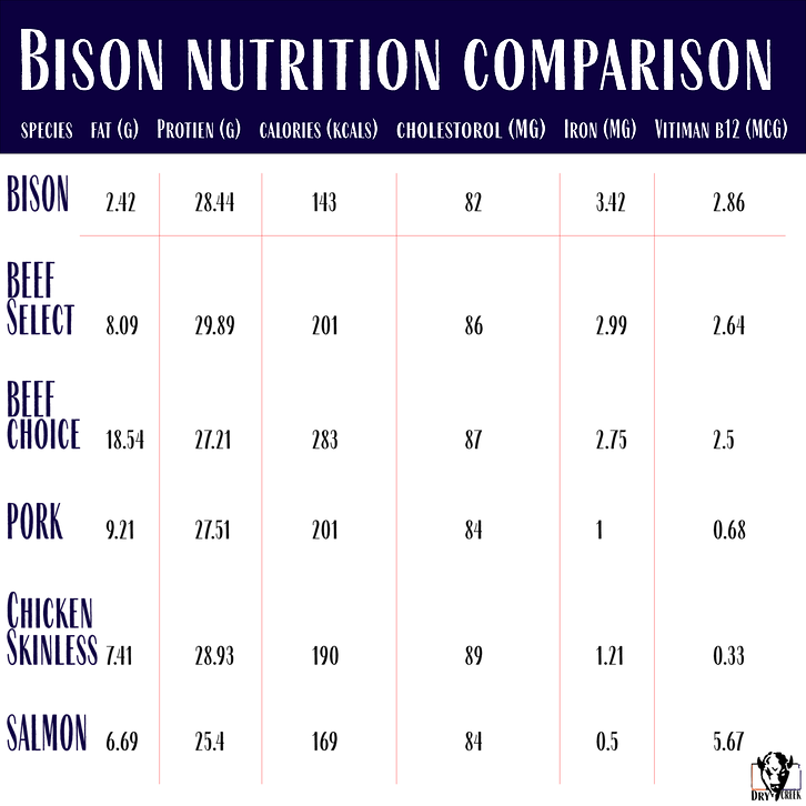 Bison-Nutirtion-Comparison-Chart.png