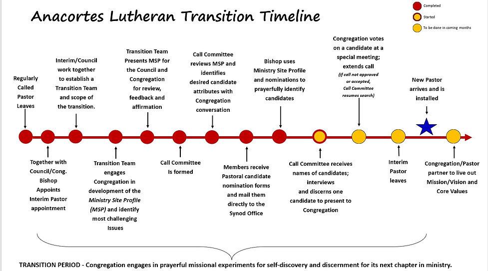 Transition Timeline June 2021.jpg