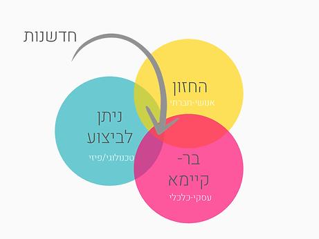 חשיבה עיצובית- אוראל שקד2.png