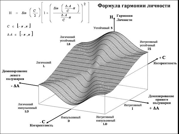 Формула гармонии личности