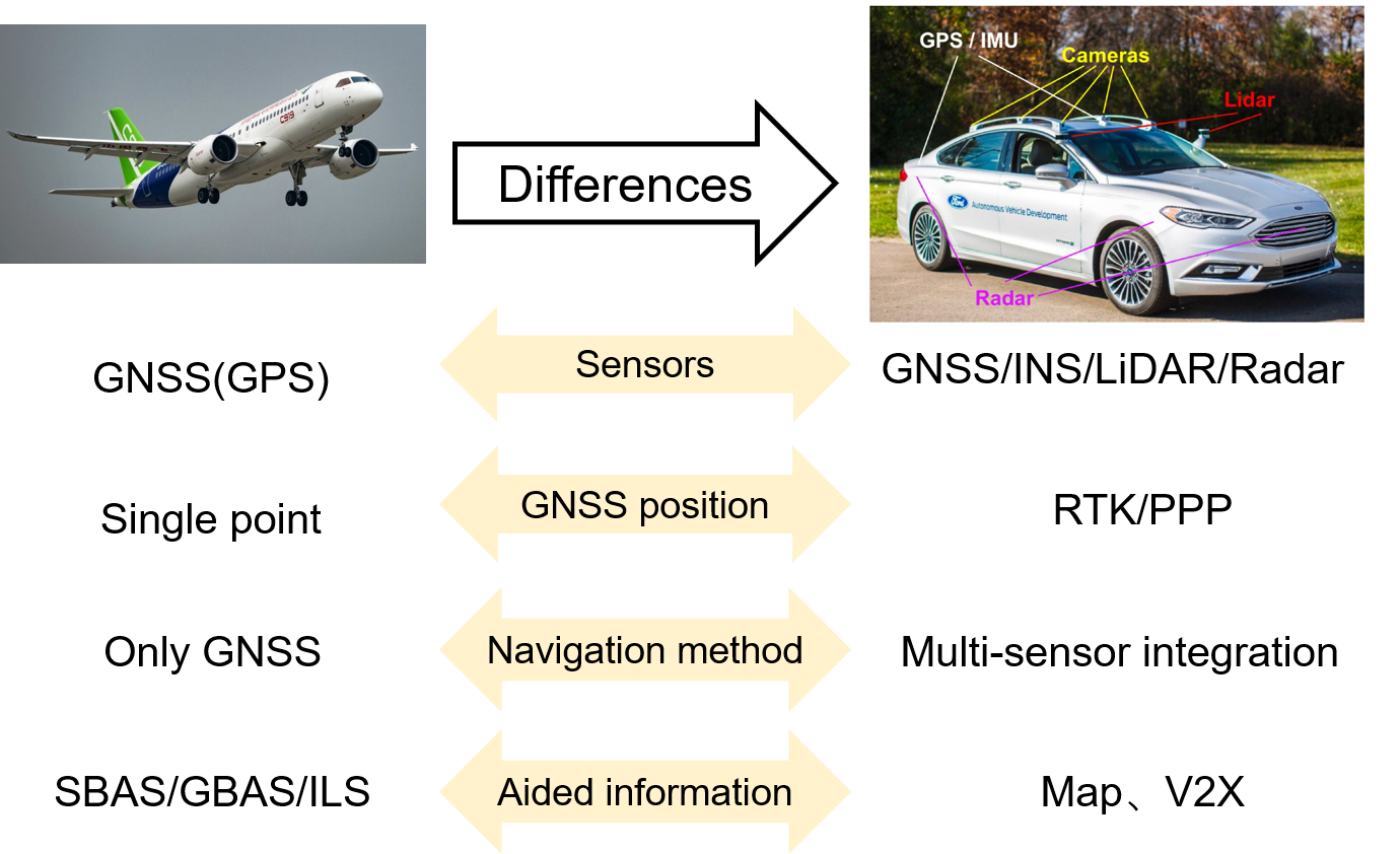 POSITIONING INTEGRITY AND SAFETY MONITORING FOR AUTONOMOUS DRIVING VEHICLE