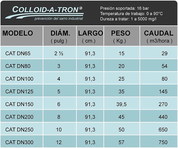 Caudales Colloid a Tron.jpg