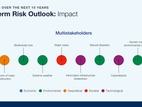 The 2020 WEF Global Risks Report shows top 5 global threats are all climate-related