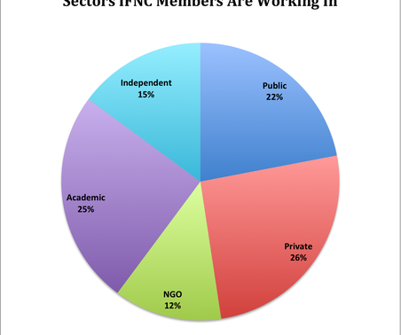 Who are the members of the IFNC? Update on the skills, interests and sectors of our 600+ members