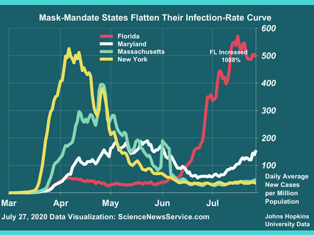 Florida Infections Soar Twelve-fold in 100 Days While Mask-Mandate States Remain Flat
