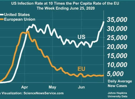 US has 18 Times the European Union's Infection Rate Per Capita