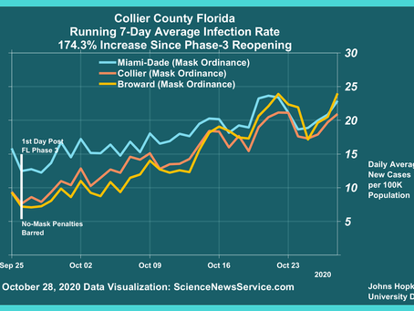 """As White House Condones """"Herd"""" Exposure, Florida Counties Re-Enter Covid-19 Red Zone"""