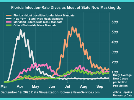 Florida Finally Flattens the Curve as Most of State Now Masking Up