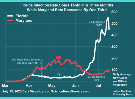 Florida Infection Rate Soars Tenfold in Three Months While Mask-Order State Decreases by One-Third