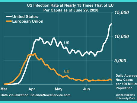 European Union Flattened the Curve Since May 2020