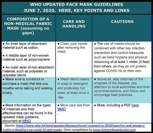 WHO UPDATED FACE MASK GUIDELINES Chart O