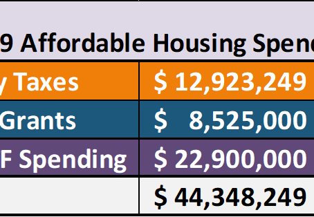 Charlotte City Budget Spending on Affordable Housing (by P. Kelly)