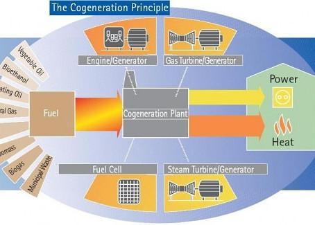 Kogenerace - princip, technologie a výhody.