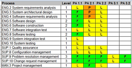 ASPICE-Assessment.png