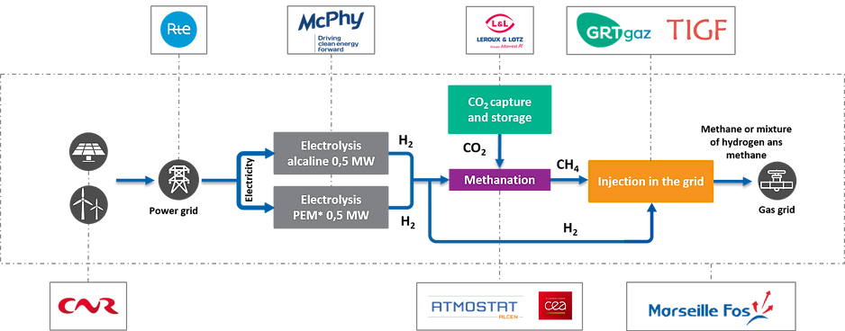 Синтетический метан и водород из ВИЭ