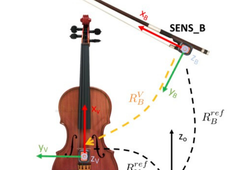 Assessing the Bowing Technique in Violin Beginners Using MIMU and Optical Proximity Sensors: A