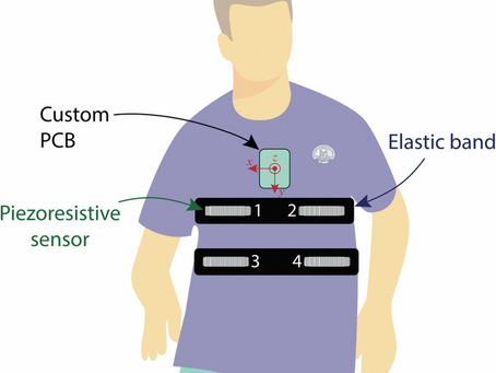 Clean-Breathing: a Novel Sensor Fusion Algorithm Based on ICA to Remove Motion Artifacts from ...