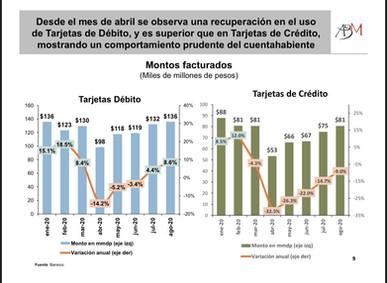 Cambios en las tendencias del uso de las tarjetas de crédito y débito como resultado de la pandemia