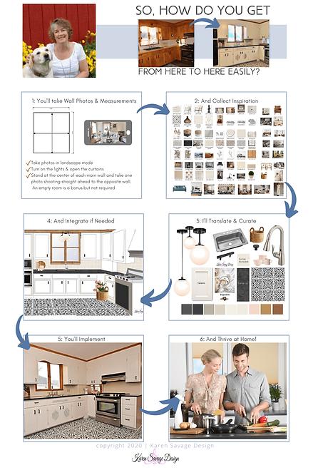 Visual dipiction of design process karen