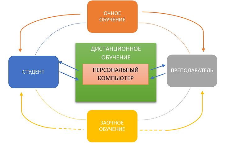 Схема дистанционного обучения.PNG