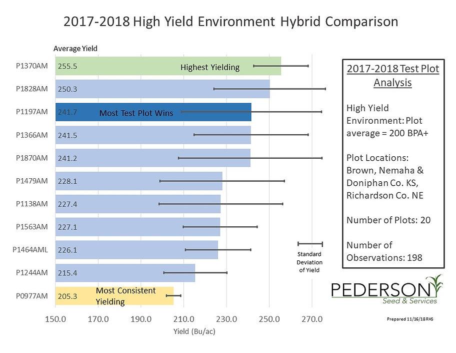 2018 corn high 11.16.18.jpg