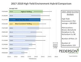 2017-2018 corn high.PNG