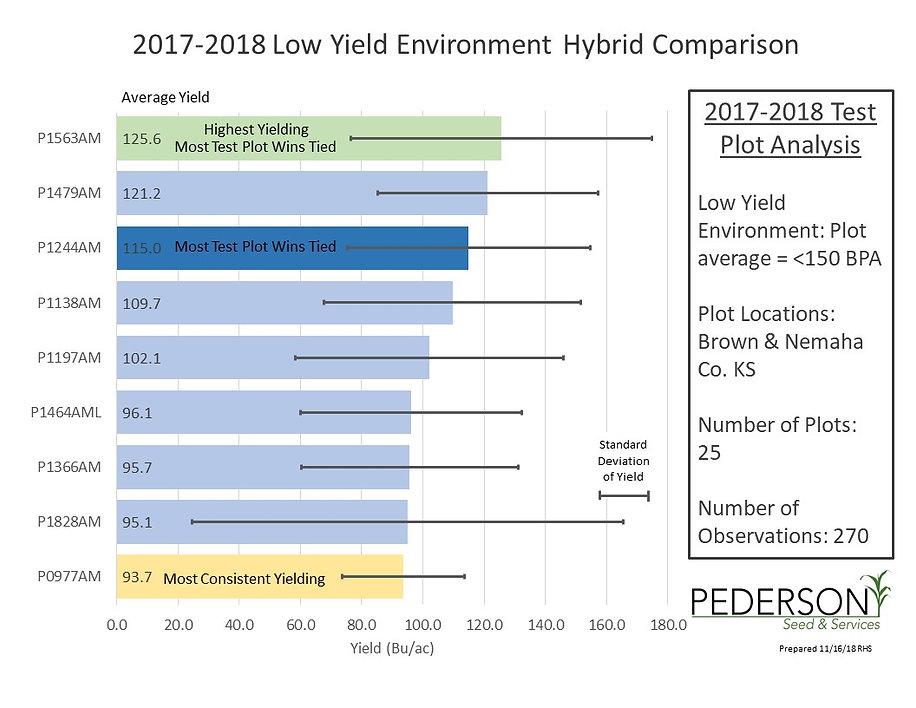 2018 corn low 11.16.18.jpg