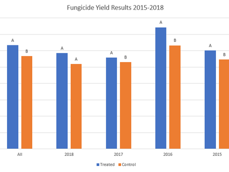 Soybean Fungicide Applications, 2018 Results and 4 year summary