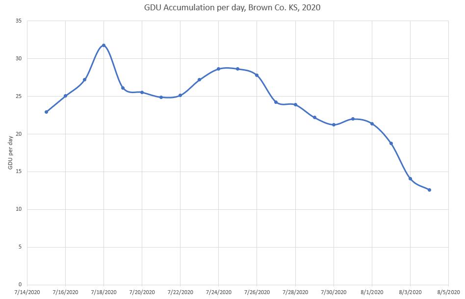 GDU Accumulation Impacts on Crop Maturity